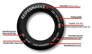 Reifen Angaben Grafik
